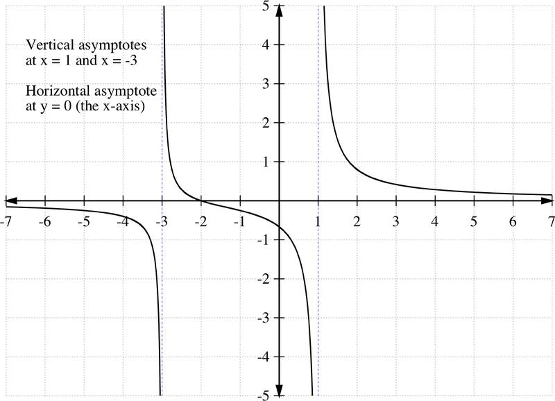 Graphing Rational Functions ks ia2   Kuta further Graphing Rational Functions Worksheet 1 Horizontal Asymptotes together with  in addition Graphing Hyperbola moreover Horizontal Asymptotes  M N  M>N Worksheet for 9th   12th Grade in addition Asymptote also Finding Domain  Vertical Asymptotes and Holes in Rational Functions besides Graphing Rational Functions Worksheet 1 Horizontal asymptotes moreover Identifying Asymptotes Activity by Math Giraffe   TpT additionally Rational Functions Test Alge 2 New Graphing Rational Functions also Section 4 6B Worksheet moreover Worksheet9 pdf   MATH 140 WORKSHEET 9 3 4 Limits at Infinity likewise Worksheet 8 4 and 8 5 moreover Graphing Horizontal and Vertical Lines Worksheet   Siteraven in addition Oblique Asymptotes Worksheet Pdf   oblique asymptotes worksheet pdf additionally . on vertical and horizontal asymptotes worksheet