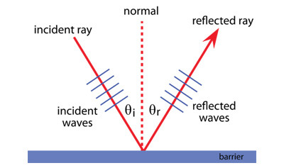 Reflection of Mechanical Waves Quiz