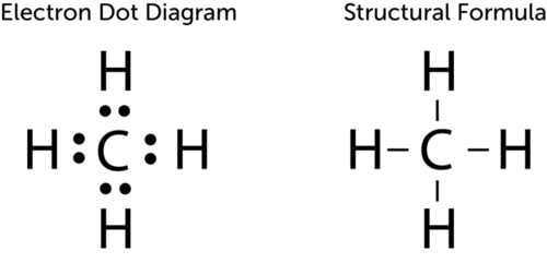 Structural formula of methane