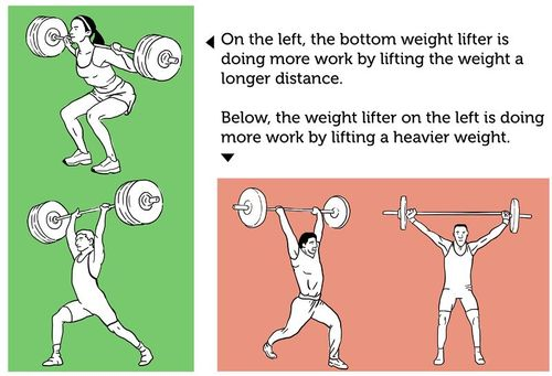 Examples illustrating how force and distance affect the amount of work done