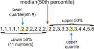 Summary Statistics, Summarizing Univariate Distributions