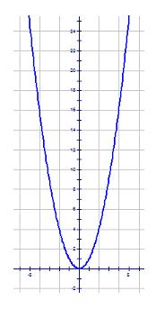 Transformations of y = x²