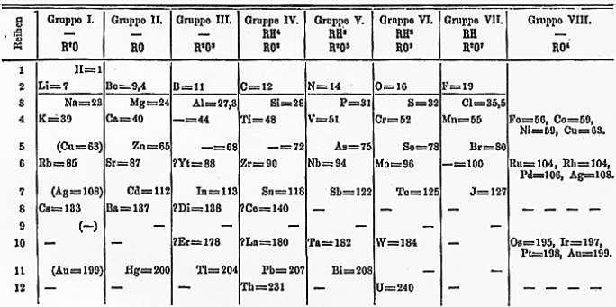 How elements are organized ck 12 foundation figure 2 mendeleevs table of the elements organizes the urtaz Images
