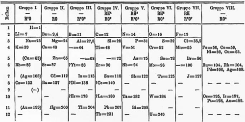 Mendeleev's first periodic table