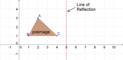 Graphs of Reflections