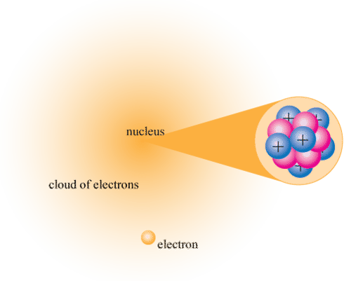 Nucleus of an atom