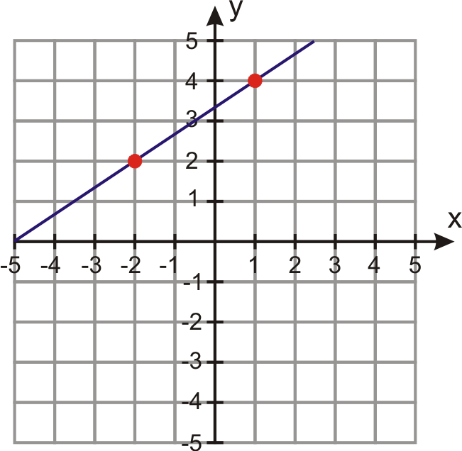 Linear Equations in PointSlope Form – Point Slope Form Worksheet