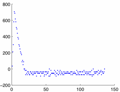 Plot of velocity computed with the backward difference method versus time.