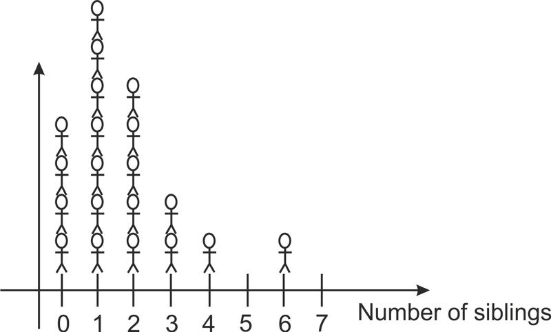 Stem And Leaf Plots And Histograms Read Statistics Ck 12