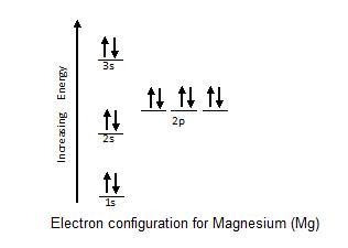 lewis electron dot diagrams ck 12 foundation. Black Bedroom Furniture Sets. Home Design Ideas
