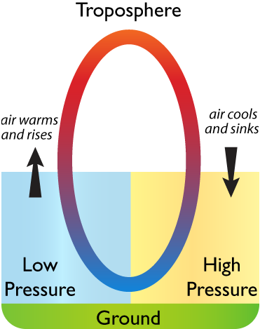 Diagram of a convection cell creating low and high pressure zones