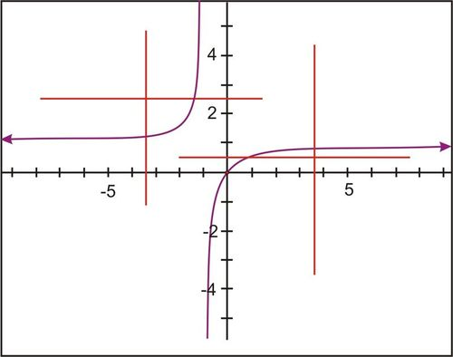 Inverse of Functions through Algebraic Manipulation