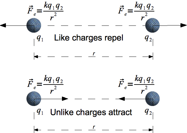 The Coulomb Force Law