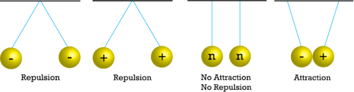 Attraction and repulsion of charged objects
