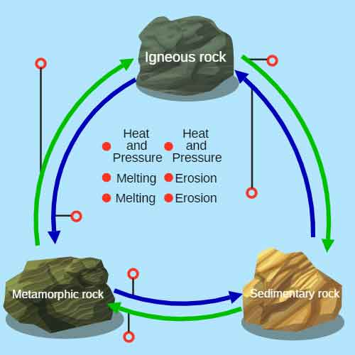Rock cycle processes ck 12 foundation one rock turns to another altavistaventures Choice Image