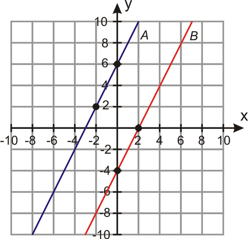 Comparing Equations of Parallel and Perpendicular Lines (4.1)
