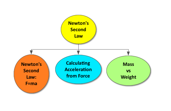 Newton's Second Law | CK-12 Foundation