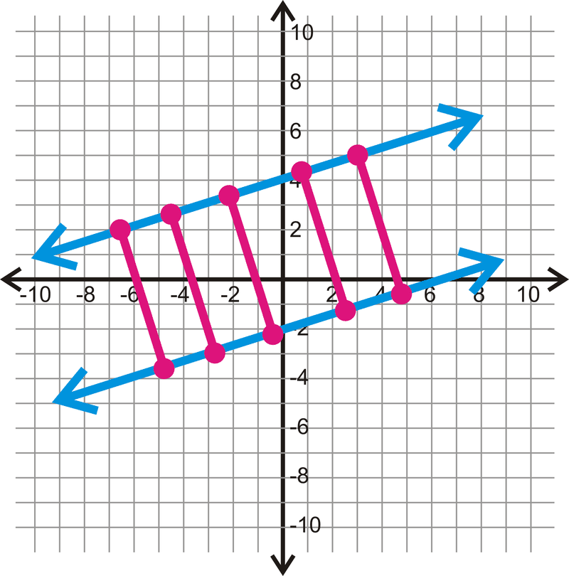 Distance Between Parallel Lines Read Geometry Ck 12 Foundation