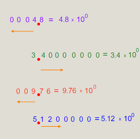 Scientific Notation Values