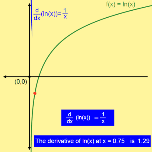 Logarithmic Differentiation: Graphing the derivative of a logarithm