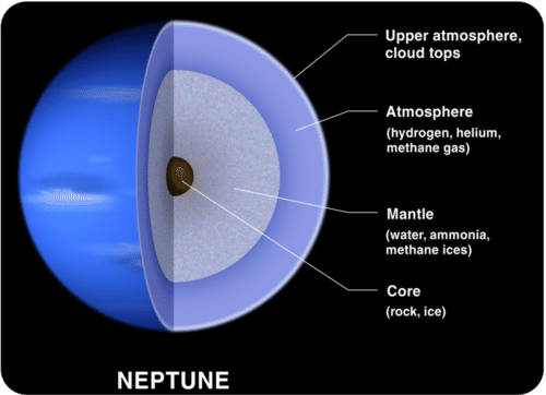 Diagram of Neptune's composition