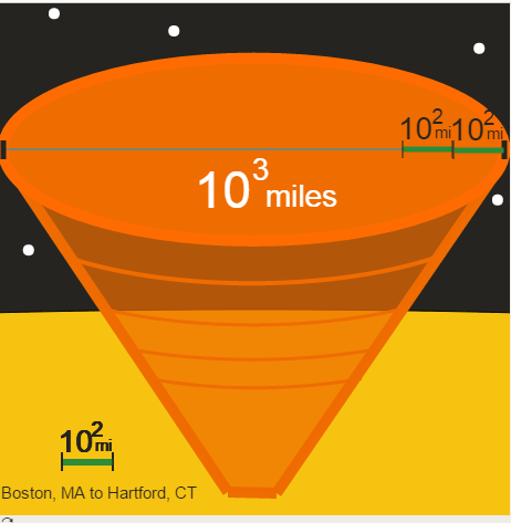 Exponents: Size of Solar Tornadoes