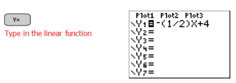 Graphs of Linear Functions from Tables