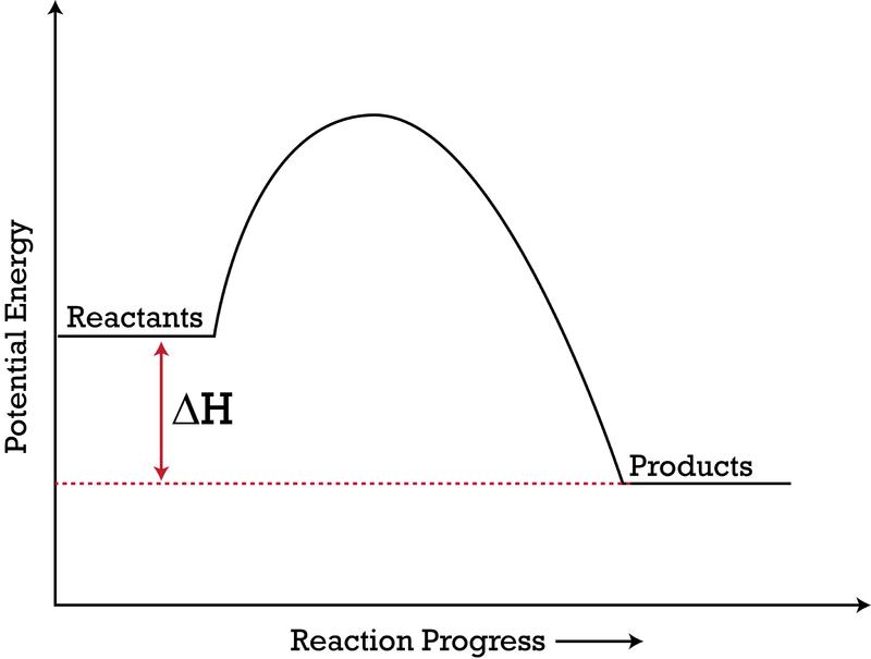 How To Draw Energy Diagrams Diagram