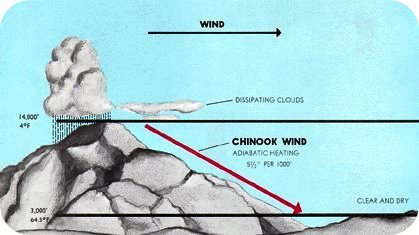 Diagram of Chinnok winds