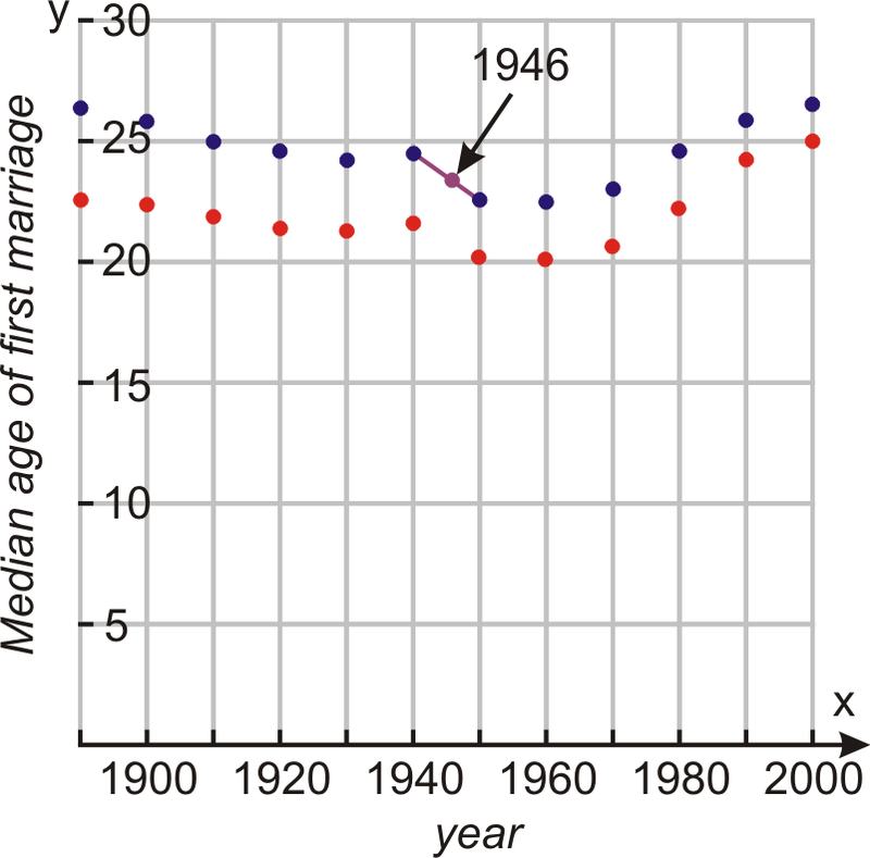 Linear Interpolation and Extrapolation