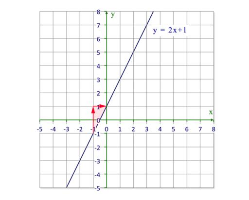 fbc96b8f3363 Puedes ver que la elevación es 2 y que el recorrido es 1. Va hacia arriba  por lo que es una pendiente positiva. Podemos escribirlo con la siguiente  ...