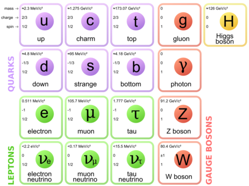 Table of leptons, quarks, and bosons