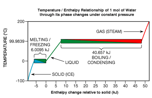 Water Phase Change Diagram.Specific Heat And Phase Change Read Physics Ck 12