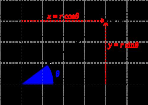 Converting polar to Cartesian coordinates