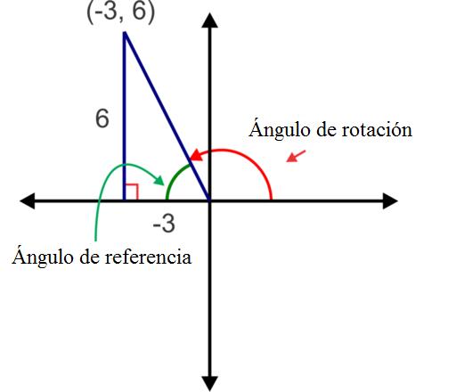 Razones trigonomtricas de puntos en el lado terminal de un ngulo del dibujo podemos ver que ccuart Images