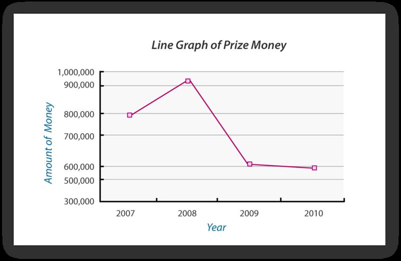 Worksheets Misleading Graphs Worksheet misleading statistics ck 12 foundation