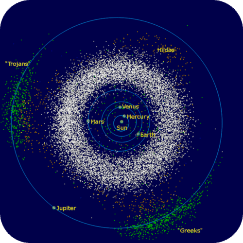 The asteroid belt, along with the Hilda, Trojan, and Greek asteroids