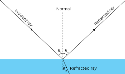 Refraction of Light Quiz