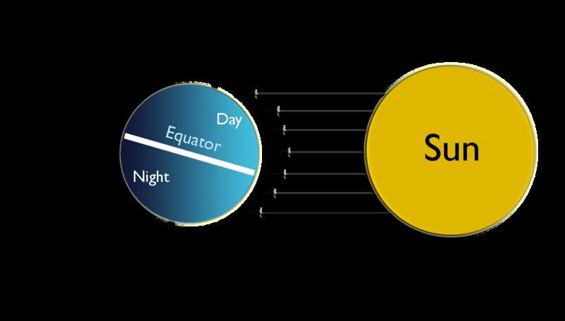 Summer solstice in the Northern Hemisphere