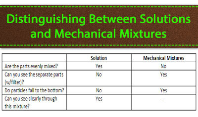 Solutions and Classifying Matter