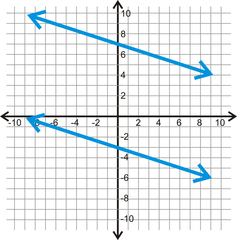 Distance Between Parallel Lines Read Geometry – Finding the Slope of a Line Worksheet