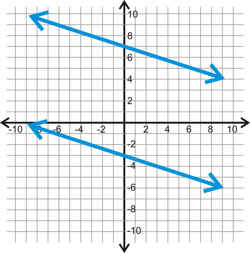 Distance Between Parallel Lines Read Geometry – Finding Slope Worksheet