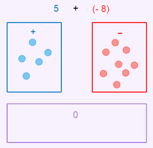 Addition of Integers: Polka Dots