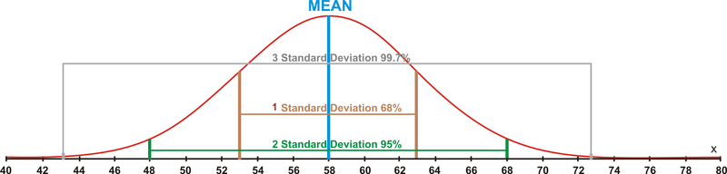 Calculating the standard deviation ck 12 foundation now that you understand the distribution of the data and exactly how it moves away from the mean you are ready to calculate the standard deviation of a ccuart Image collections