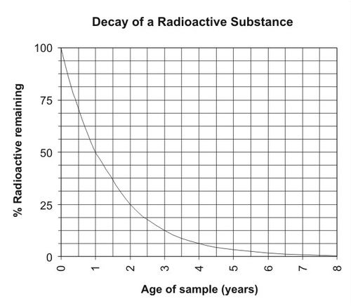 Graph of the decay of an imaginary radioactive substance with a half-life of one year