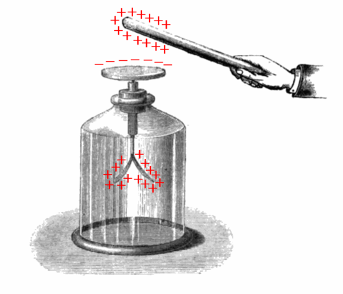 Repulsion in an electroscope is like repulsion between electron pairs