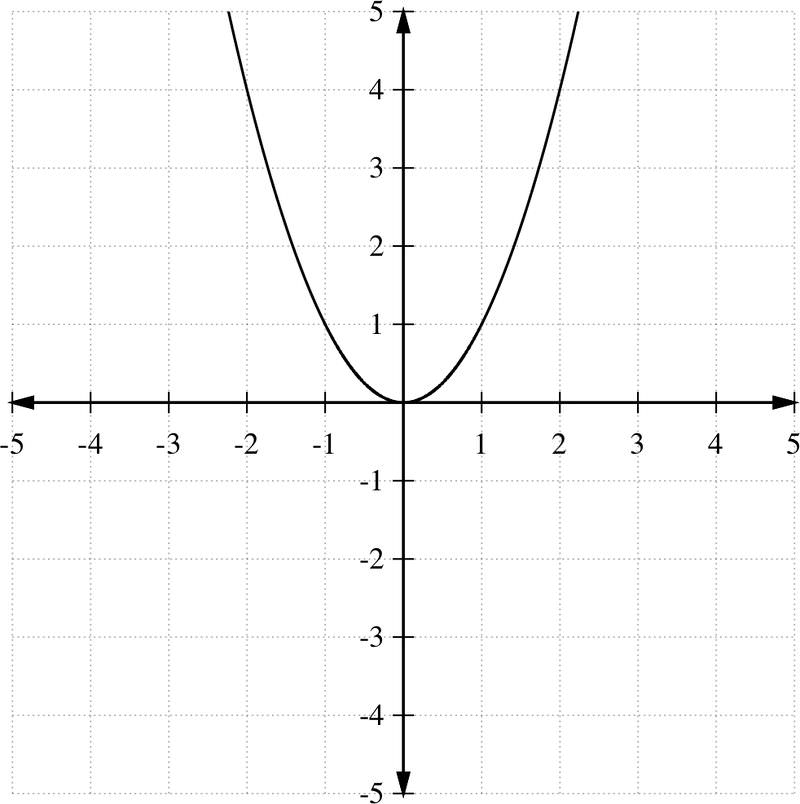 Quadratic Functions – Graphing Quadratic Functions Worksheet