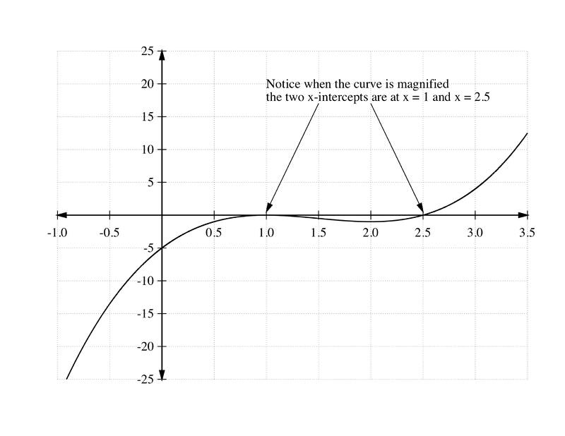 Theorems For Finding Zeros Of Polynomials Read Algebra Ck 12