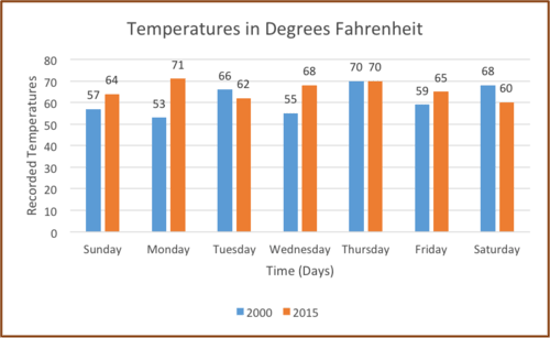 Bar graphs read statistics ck 12 foundation the following bar graph displays the temperature in degrees fahrenheit for the third week of may for the years 2000 and 2015 respectively ccuart Gallery