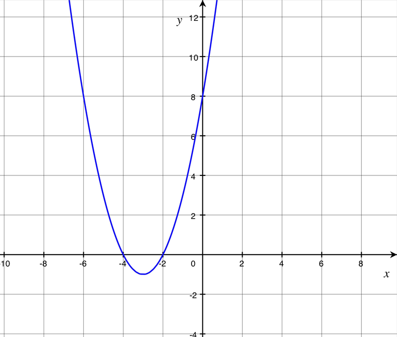 Vertex Form Of A Quadratic Equation By Completing The Square Read